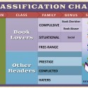 Post Thumbnail of Bookish Rave: What Reader Species Are You?